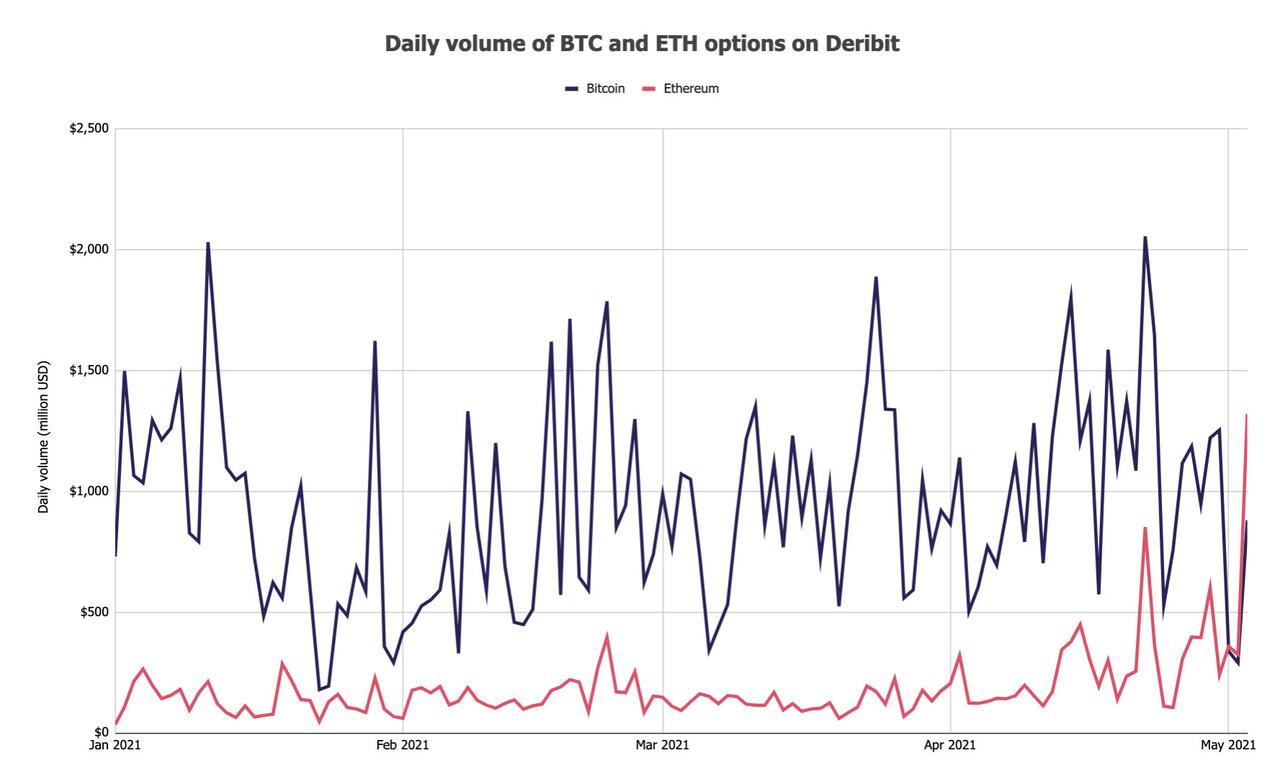 Bitcoin and Ether Options volume