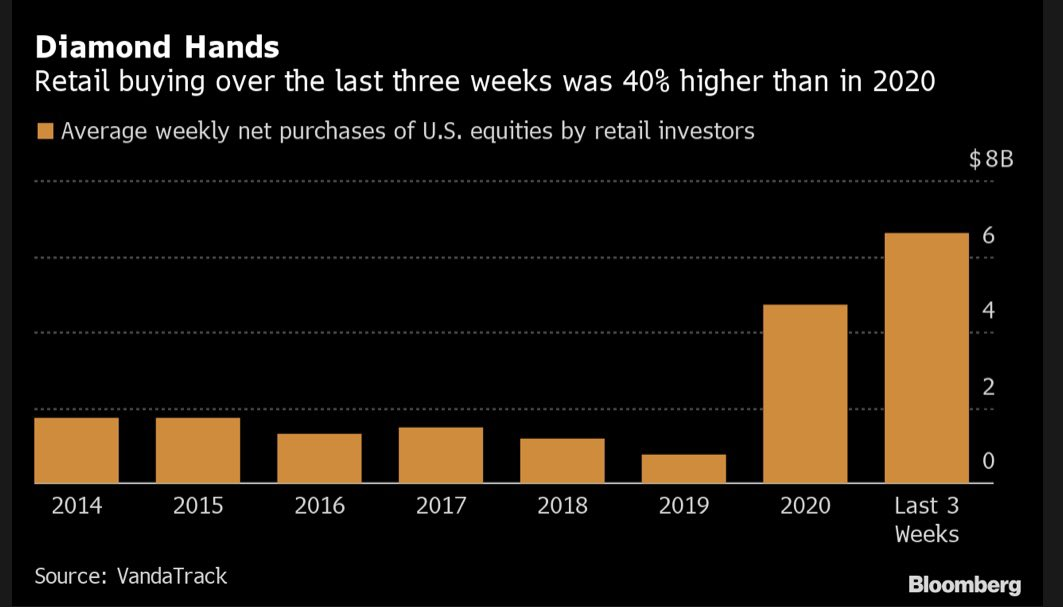 Stock buying by US retail traders was 40% above the 2020 average in last 3 weeks #diamondhands