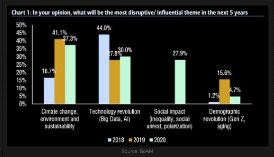The most disruptive / influential theme in the next 5 years
