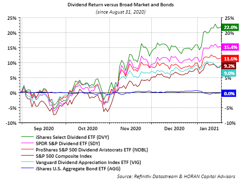 Dividend growth stocks have done a lot more for portfolios than bonds