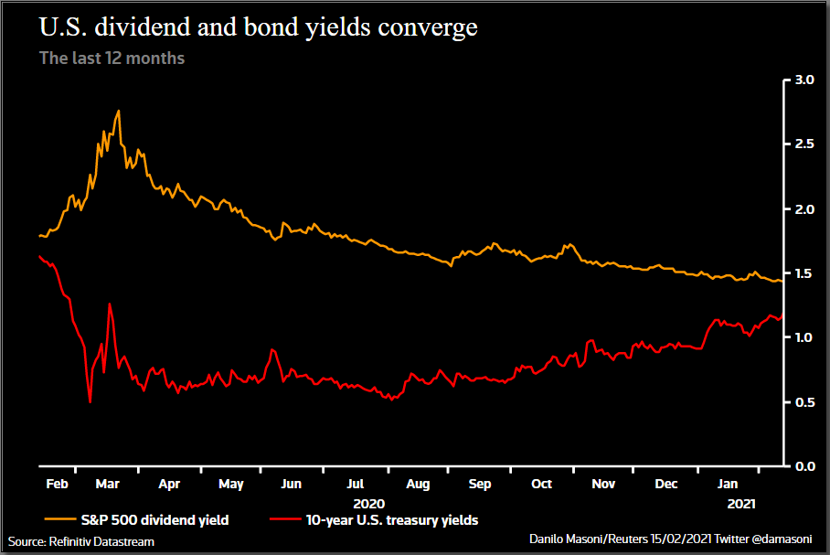 Why higher bond yields could stoke a stock market sell-off in one chart