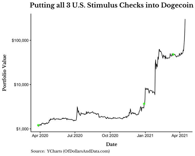 US stimulus checks into Dogecoin