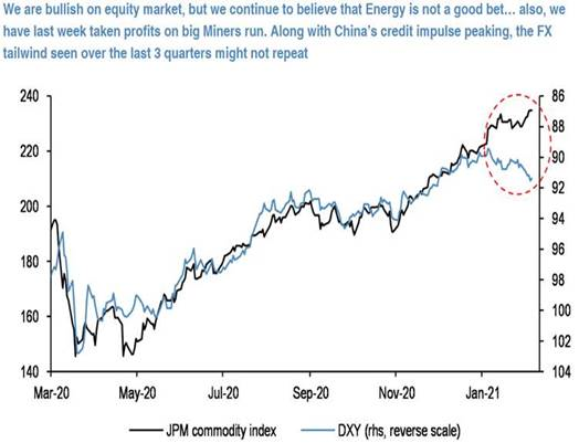 Dollar vs Commodities correlation breaks down. WHAT NEXT?