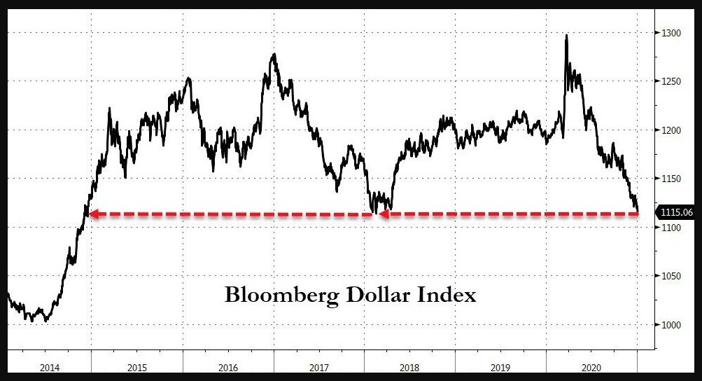 Bloomberg Dollar index