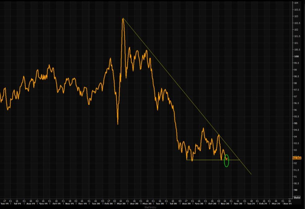 Dollar index (DXY)