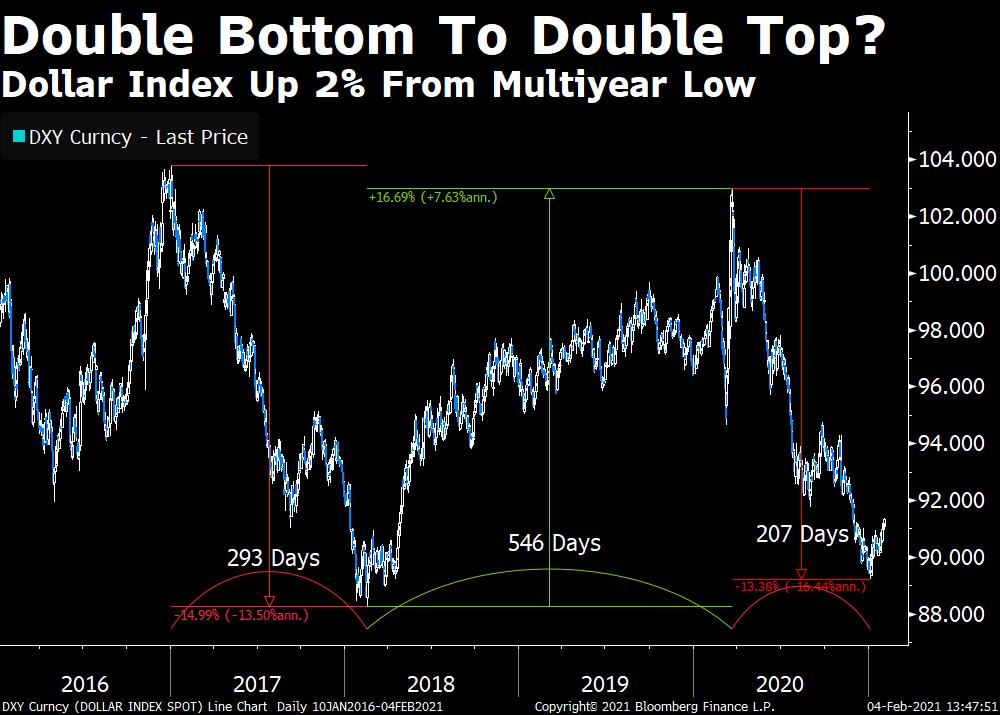 Dollar index putting in a double bottom?