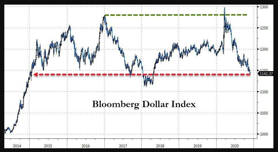 Bloomberg Dollar index