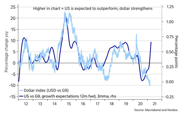 When will $DXY snap higher to match relative US growth expectations?
