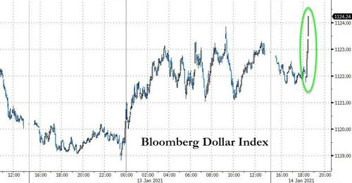 Dollar spikes on chatter Biden plans $2 TRILLION stimulus package