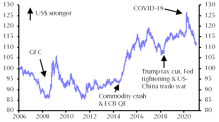 Major milestones for the US dollar: Covid peak could be last one in years