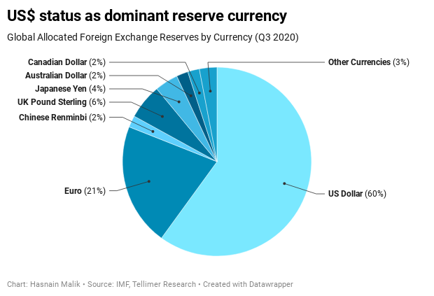 The current status of the dollar as a world reserve currency