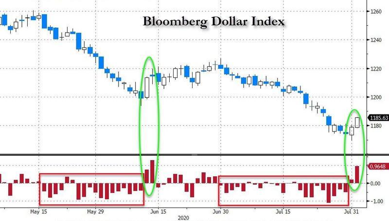 dollar reversal
