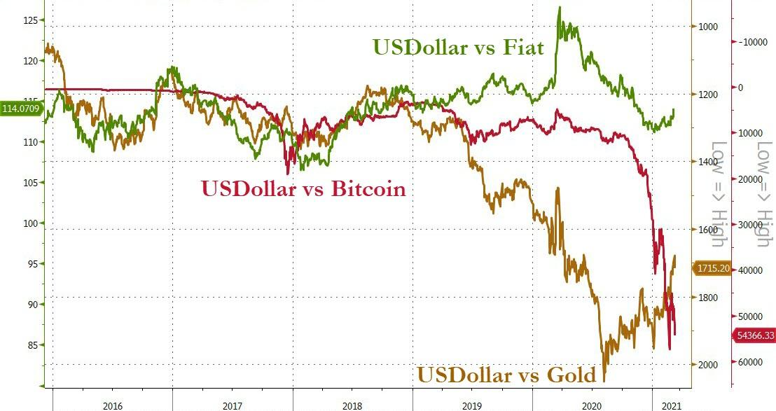 Dollar vs. other fiat currencies, Gold and Bitcoin