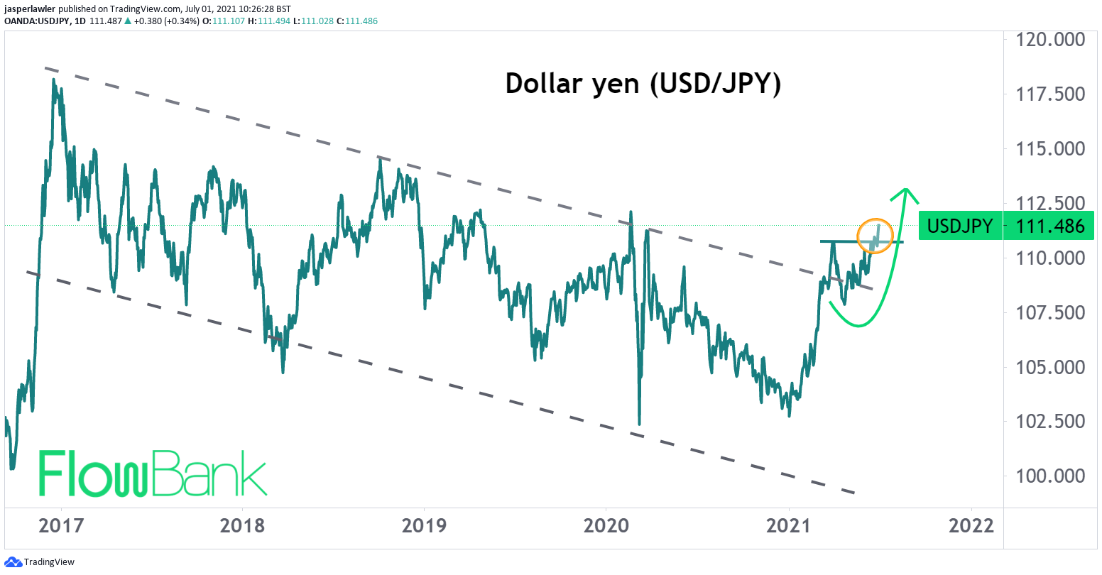 USD/JPY leading the charge for dollar bulls with 111 Breakout