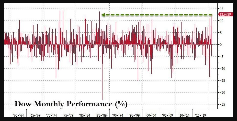 Dow Jones monthly returns
