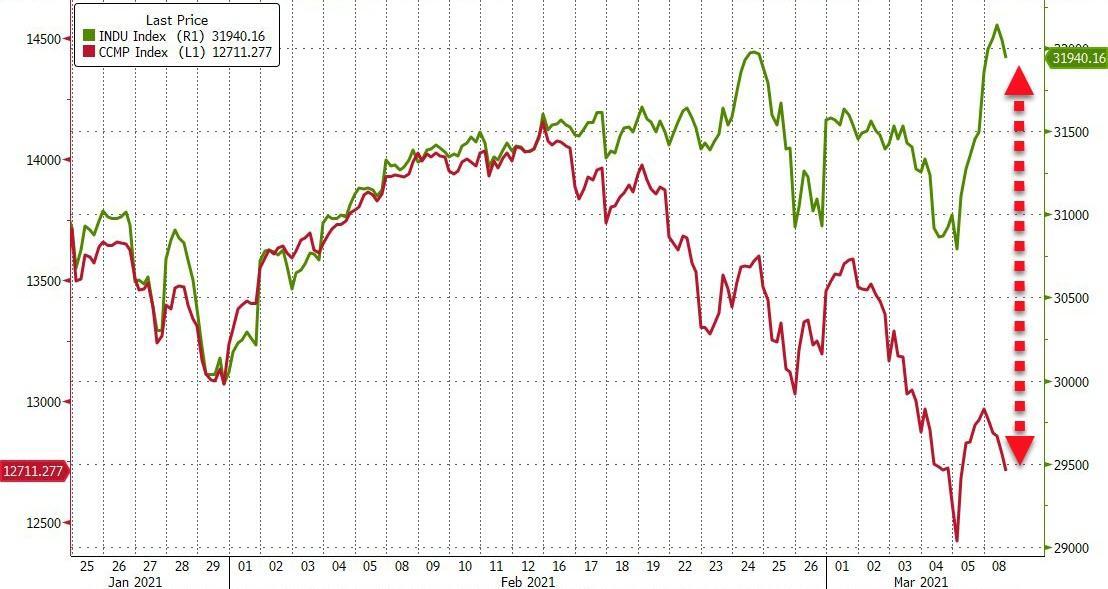 Dow vs. Nasdaq