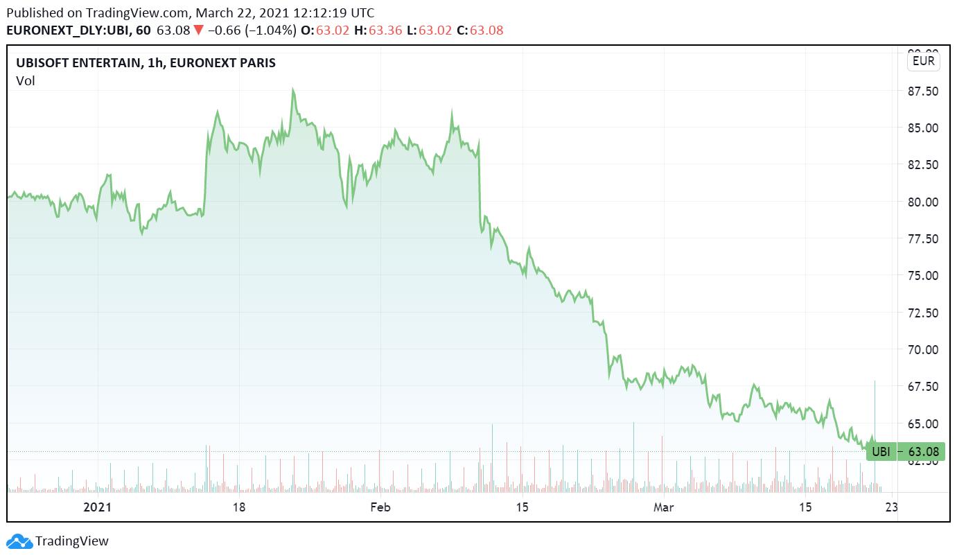 Ubisoft's stock price is plunging