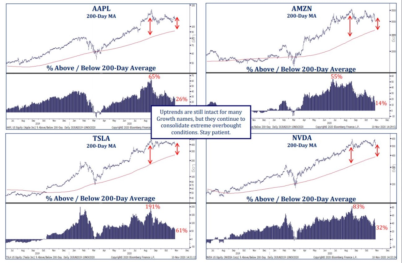 Selected U.S Growth names chart with 200 day moving averages