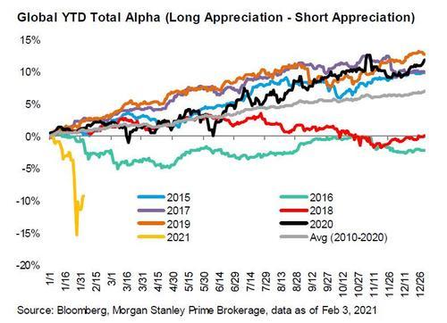 Global markets hit by a hug VaR shock: MS analysis