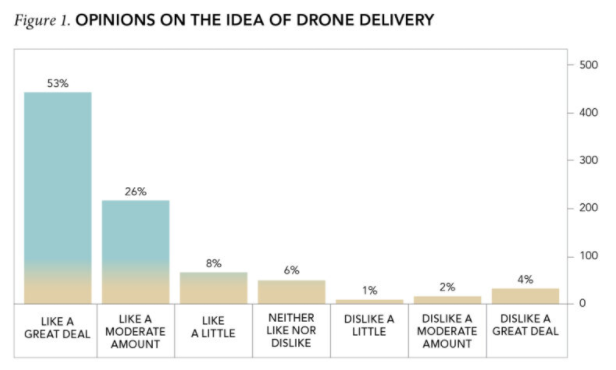 Turns out people love the idea of 'Drone Deliveries'...