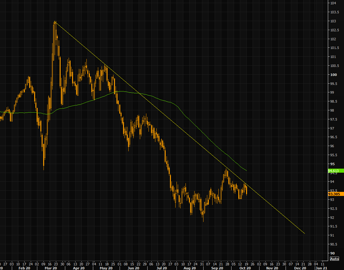 DXY (trade-weighted dollar) index