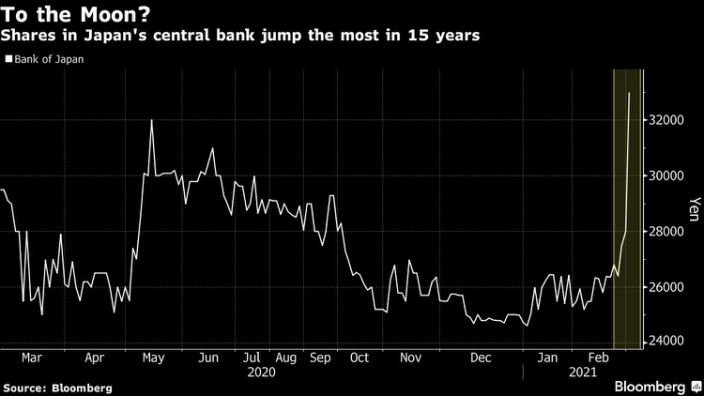 Could Bank of Japan be the next Meme stock?