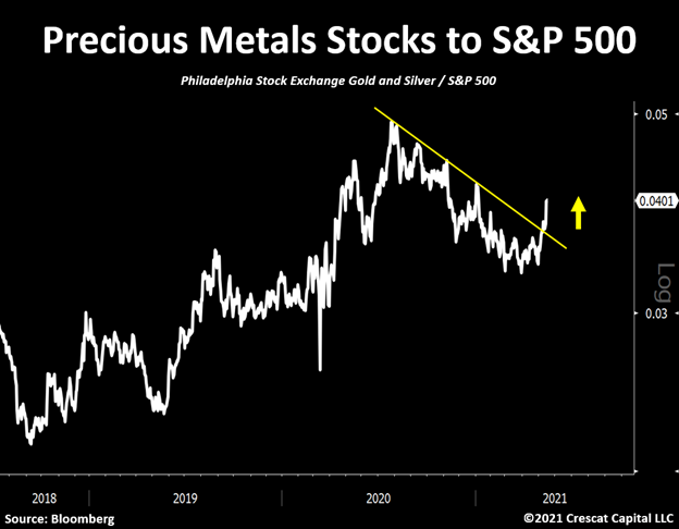 Gold & Silver Miners relative to S&P 500