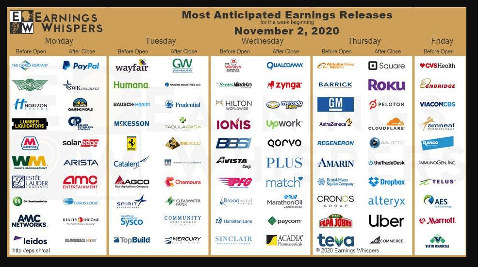 Earnings to be published this week