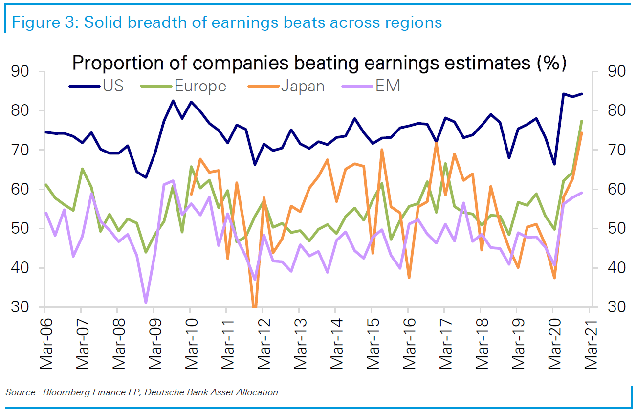Proportion of companies beating #earnings estimates at highest in a decade