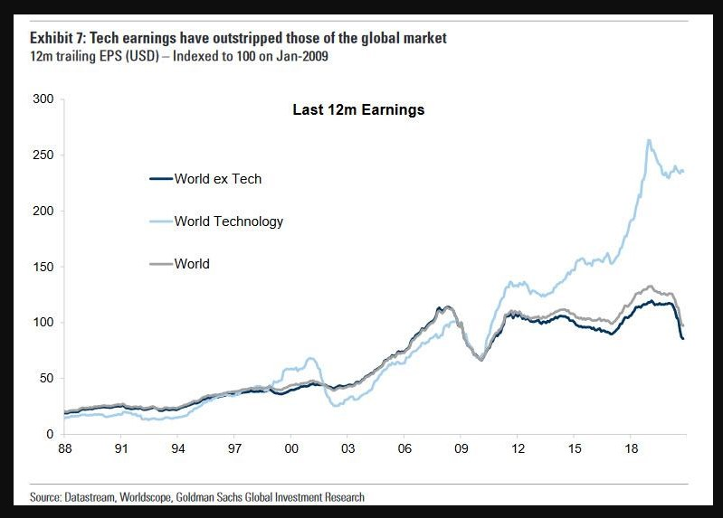 The MSCI World ex-Technology has achieved zero earnings growth since the 2008 crisis