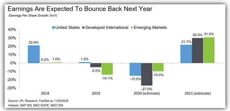 Global earnings growth
