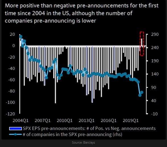 S&P 500 pre-announcements