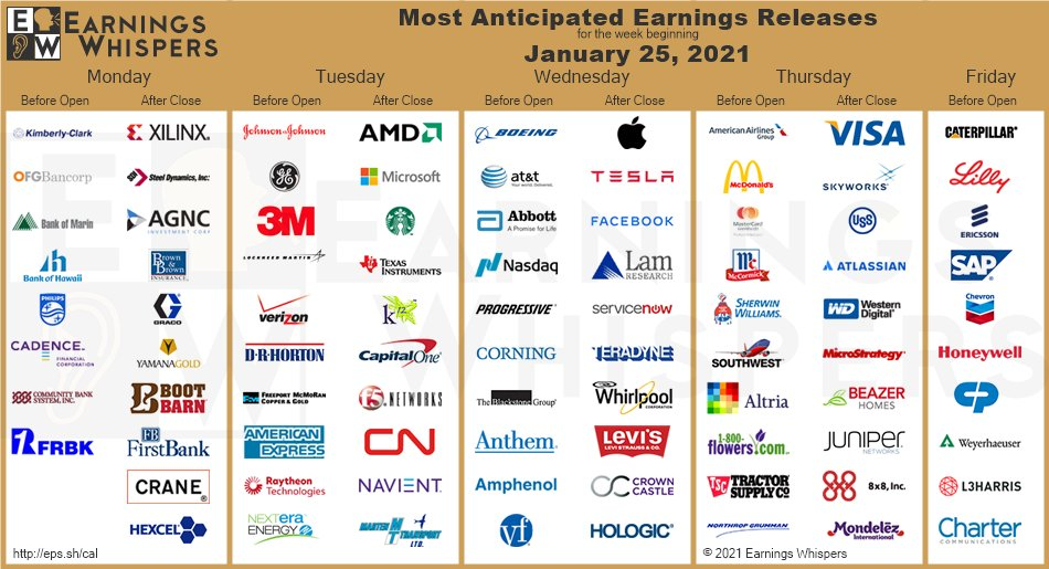 Big week for corporate earnings - Apple and Tesla top the bill
