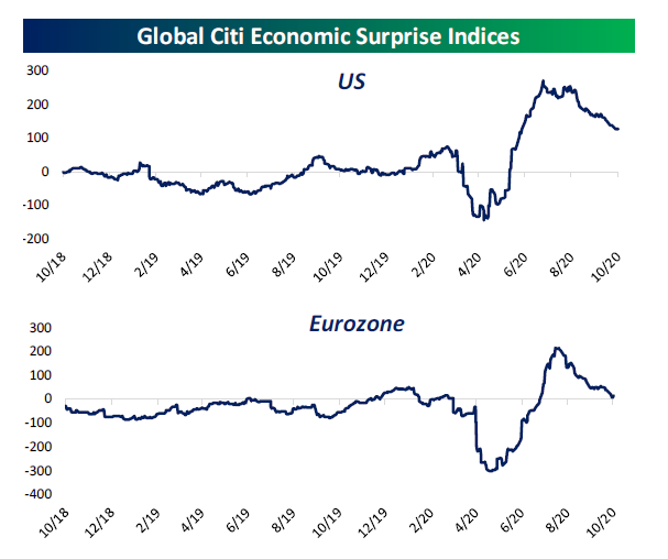 Citi Ecoomic Surprises index in the U.S and Europe