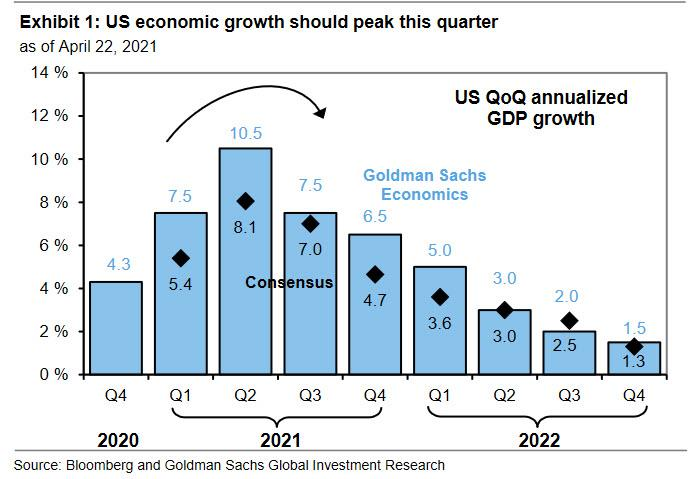 US QoQ annualized GDP growth