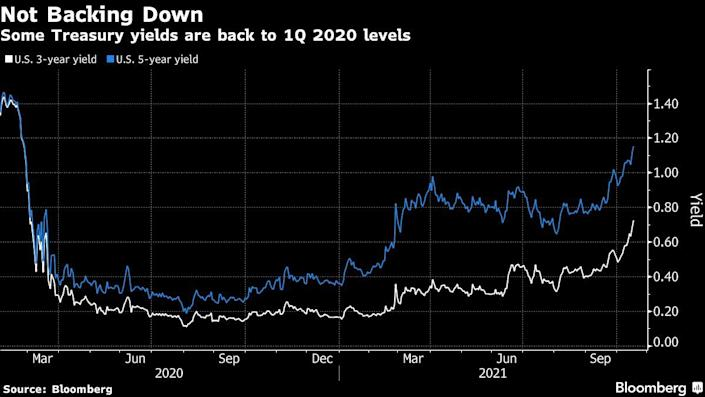 Some treasury yields back at their Q1 2020 levels