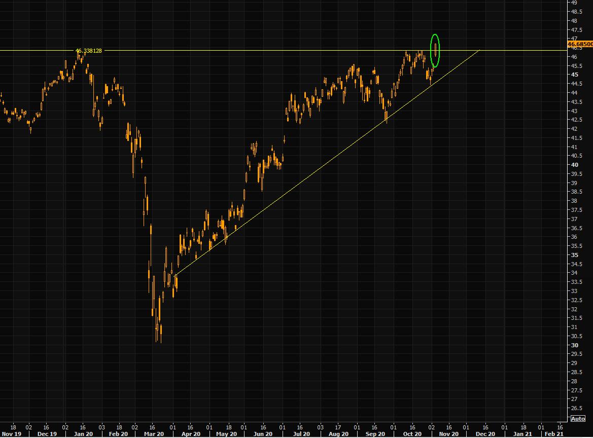 EEM ETF chart