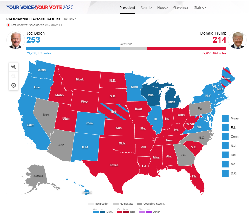 Current status quo on U.S Presidential election votes
