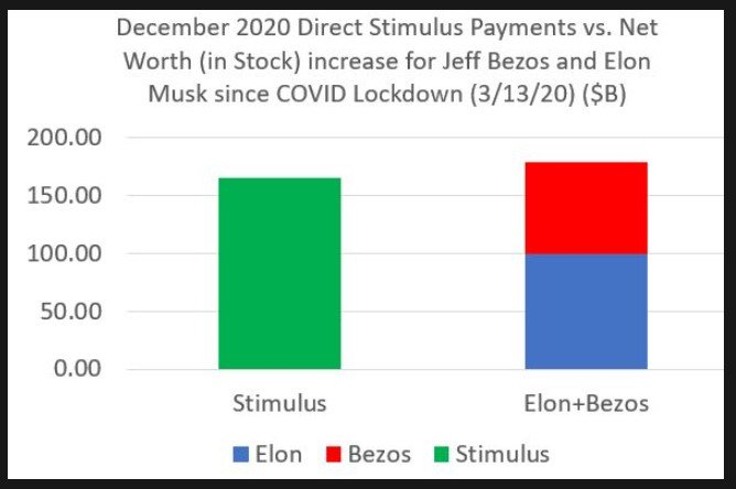 Direct U.S stimulus sent to the 330M Americans vs. aggregate increase of Jeff Bezos and Elon Musk since COVID lockdowns began