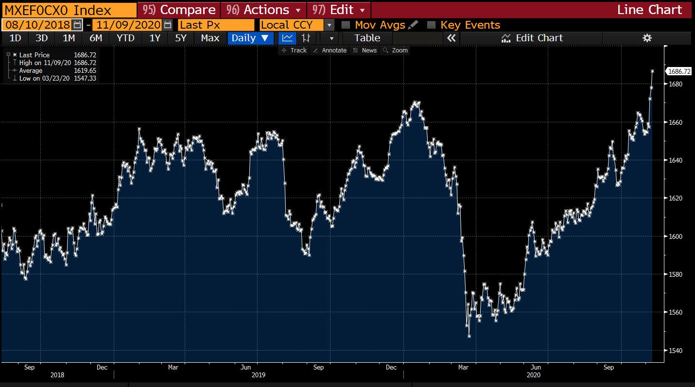 MSCI EM Currencies index
