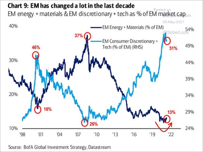 Historical weightings within MSCI Emerging Markets index