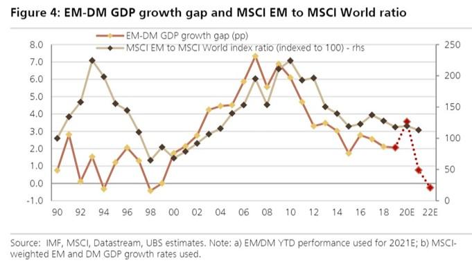 EM - DM GDP growth