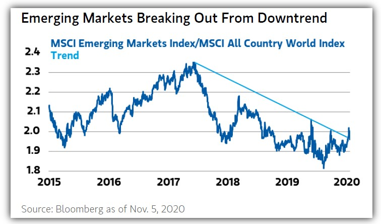Emerging Markets Index vs. MSCI All Country World Index
