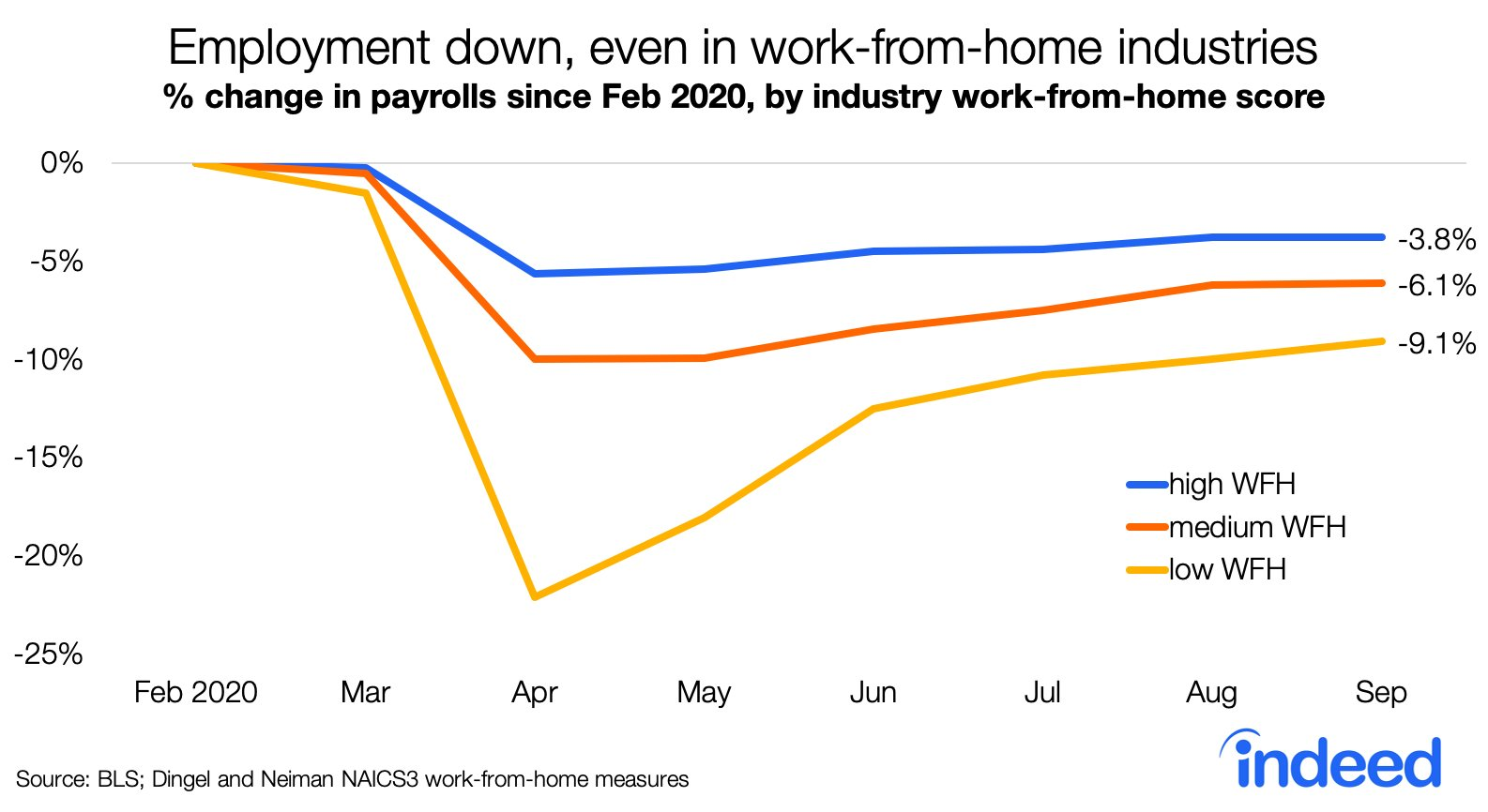 The disparity in high work-from-home vs low WFH unemployment
