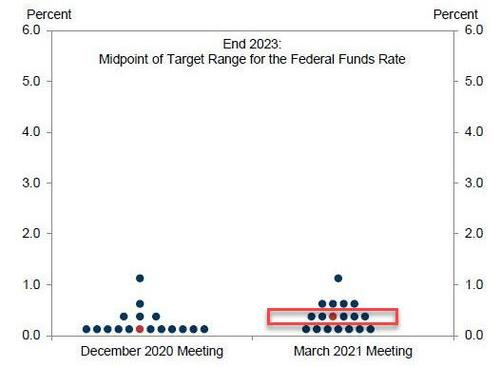 Fate of the market rests with the Fed's dots!