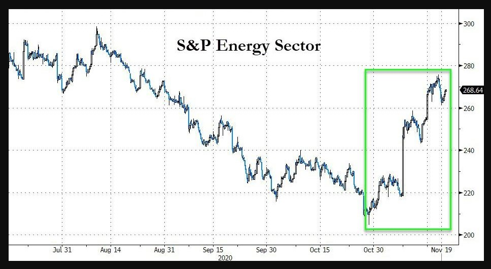 S&P 500 Energy sector