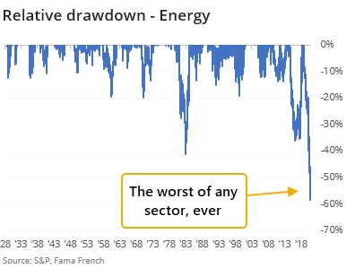 Energy drawdown
