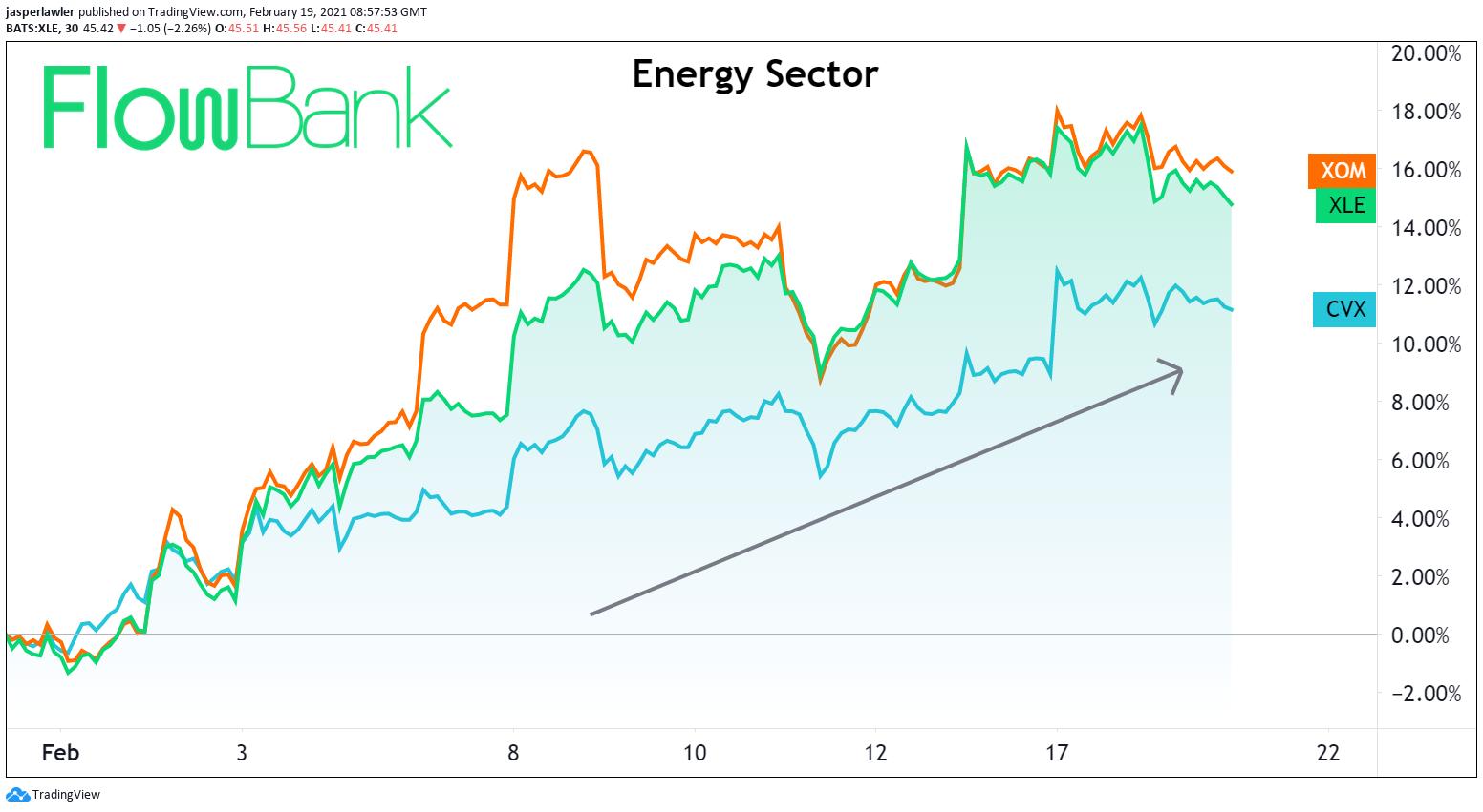 Energy stocks having a big February as ESG trades waver