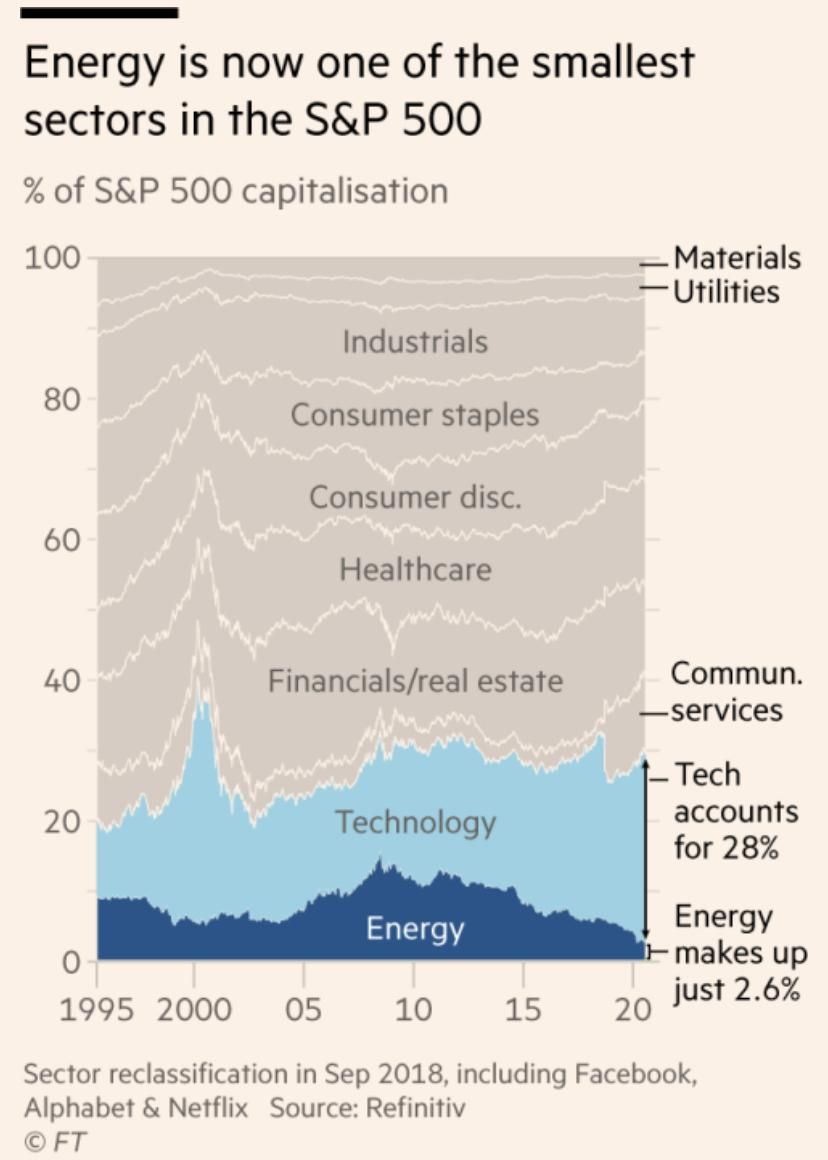 Energy weight in the S&P 500