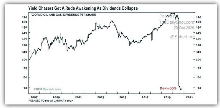 World Oil & Gas stocks dividends per share